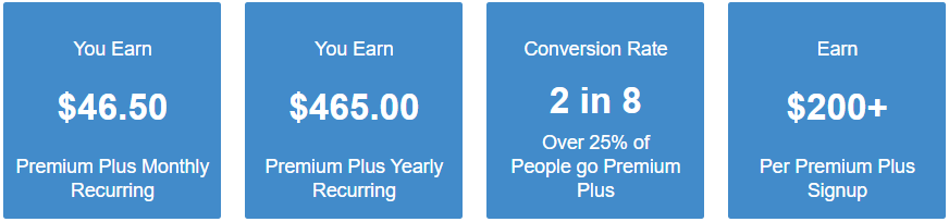 What is Wealthy Affiliate Premium Plus
